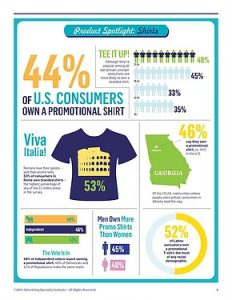 T-Shirts are the 2nd most used promo items